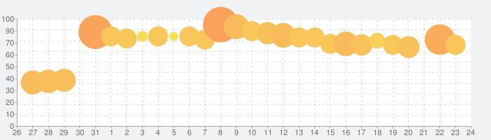 ドリフトスピリッツの話題指数グラフ(8月24日(土))