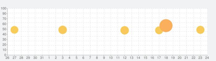 読み放題プレミアムの話題指数グラフ(8月24日(土))