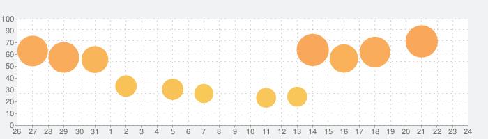 StageCameraPro2 - 高画質のマナーカメラの話題指数グラフ(1月24日(金))