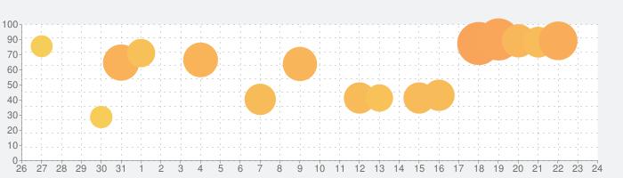 Construction Simulator 3の話題指数グラフ(8月24日(土))