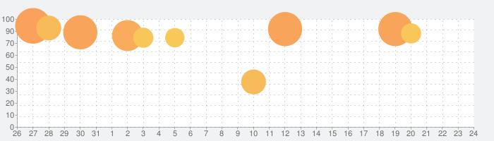 聖闘士星矢 ゾディアック ブレイブの話題指数グラフ(6月24日(月))