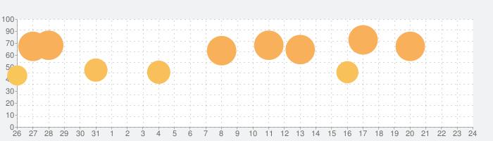 Kingdom Rush Originsの話題指数グラフ(6月24日(月))
