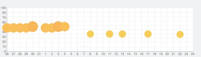 単語パズル-文字つなぎゲームの話題指数グラフ(6月24日(月))