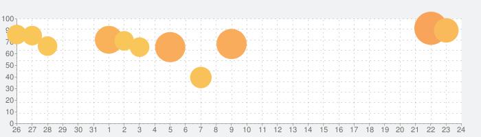 禍つヴァールハイト(まがつ)の話題指数グラフ(8月24日(土))