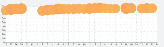 ホームスケイプ (Homescapes)の話題指数グラフ(1月24日(金))