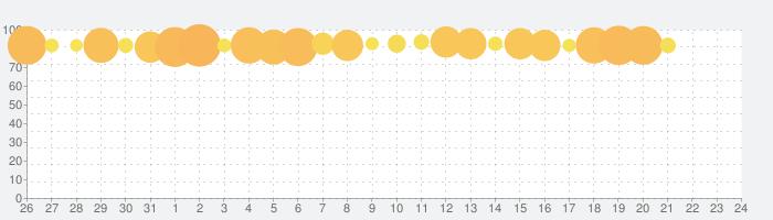 LINE ポコパンタウン -PPT-の話題指数グラフ(6月24日(月))