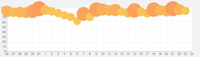 ONE PIECE サウザンドストームの話題指数グラフ(8月24日(土))