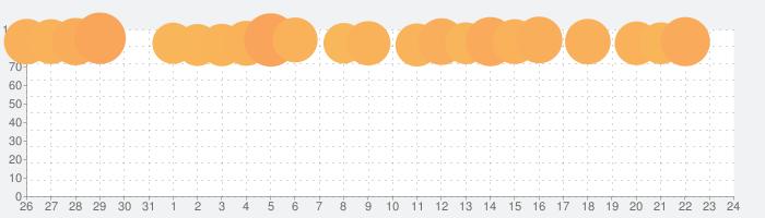 Crowd Cityの話題指数グラフ(8月24日(土))
