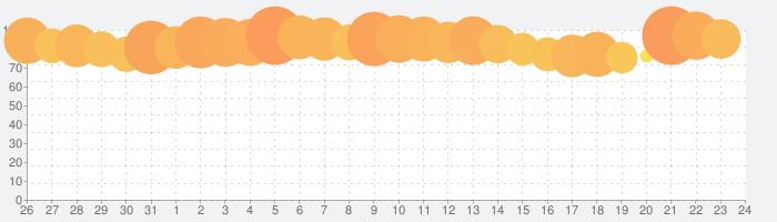 どうぶつの森 ポケットキャンプの話題指数グラフ(8月24日(土))