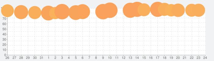 Lanotaの話題指数グラフ(1月24日(金))