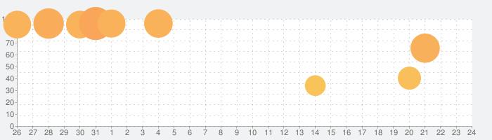 キングパルサー~DOT PULSAR~の話題指数グラフ(8月24日(土))