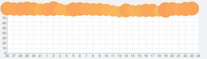 Pokekara - 採点カラオケアプリの話題指数グラフ(8月24日(土))