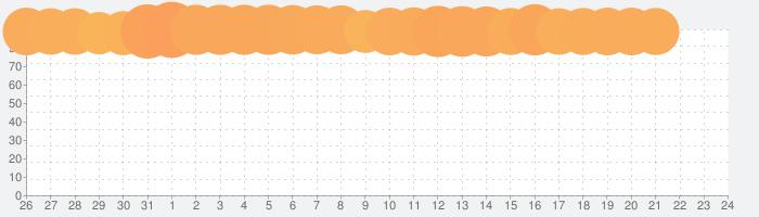 LINE:ディズニー ツムツムの話題指数グラフ(1月24日(金))