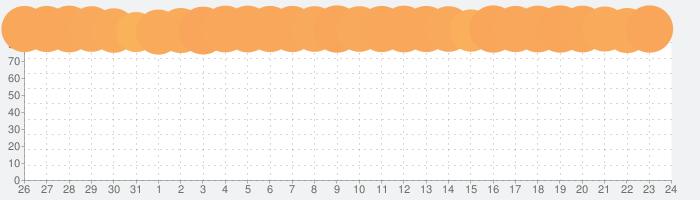 LINEマンガの話題指数グラフ(8月24日(土))