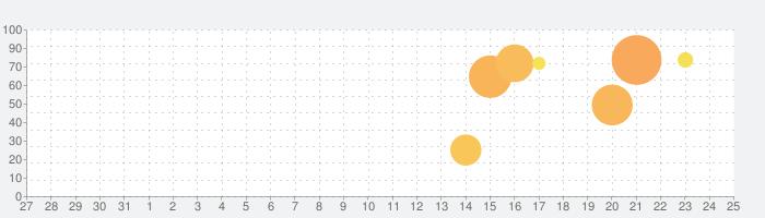 ムーミンフレンズの話題指数グラフ(1月25日(土))