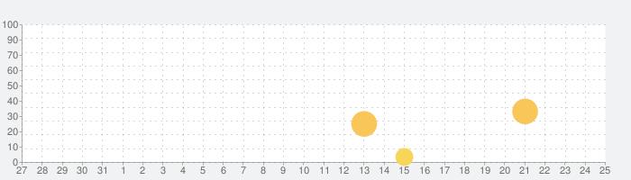 サゴミ二 ドライブの話題指数グラフ(8月25日(日))