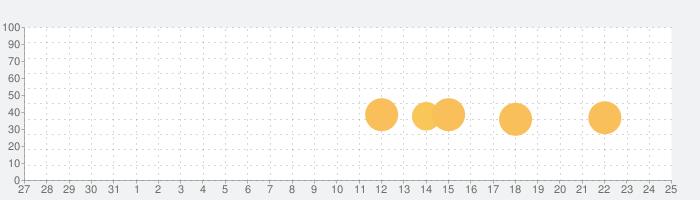 天惺のイリュミナシア~オトメ勇者~の話題指数グラフ(8月25日(日))