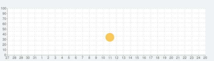 じしんだ!どうする?-BabyBus 子ども向け防災アプリの話題指数グラフ(8月25日(日))