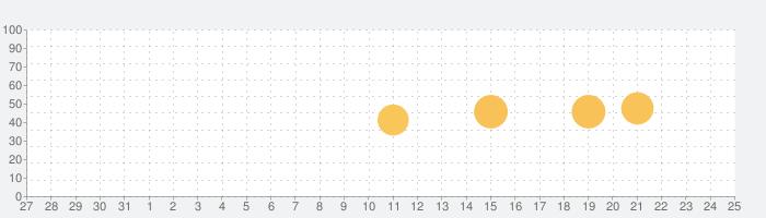 Ye Olde Map Makerの話題指数グラフ(6月25日(火))