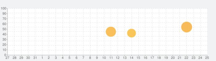 ブレード鍛冶屋の話題指数グラフ(8月25日(日))