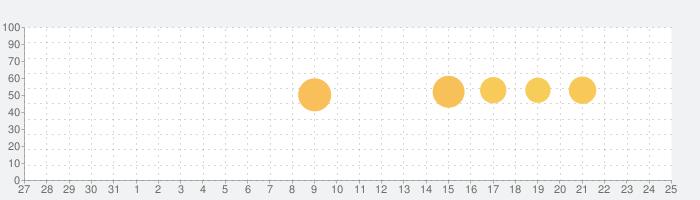 旅のしおり -tabiori- 旅行のスケジュール共有の話題指数グラフ(8月25日(日))