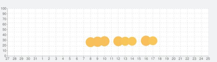 アナと雪の女王: Free Fallの話題指数グラフ(8月25日(日))