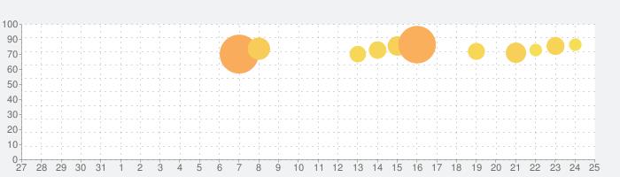 ミニオンラッシュの話題指数グラフ(6月25日(火))