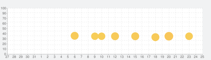 単語クロスの話題指数グラフ(6月25日(火))