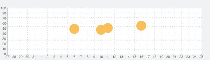 ちょいと召喚☆モンスターバスケット!の話題指数グラフ(8月25日(日))