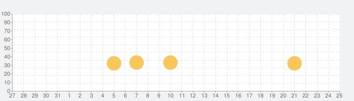 欧陸戦争3の話題指数グラフ(6月25日(火))