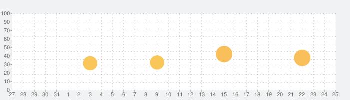 Super8Pro (NES Emulator)の話題指数グラフ(8月25日(日))