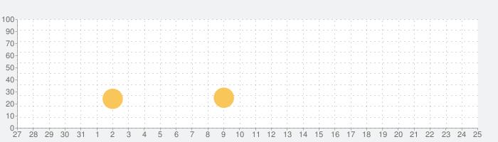 Cartoon Craftの話題指数グラフ(6月25日(火))