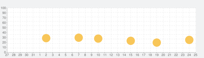 The Machinesの話題指数グラフ(1月25日(土))