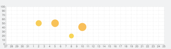 CloudPlayer™ Platinum cloud music playerの話題指数グラフ(8月25日(日))