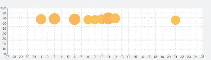 B612 - いつもの毎日をもっと楽しくの話題指数グラフ(8月25日(日))