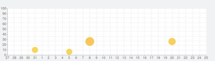 反転童話:桃太郎の話題指数グラフ(8月25日(日))