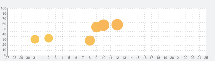 スペースインベーダー インフィニティジーンの話題指数グラフ(8月25日(日))