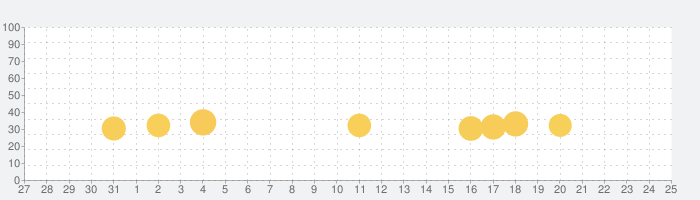 単語クロスの話題指数グラフ(8月25日(日))