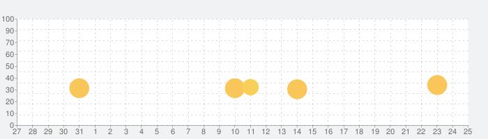 OK Golfの話題指数グラフ(8月25日(日))
