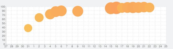 Titan Questの話題指数グラフ(8月25日(日))