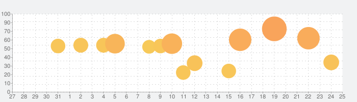 ウィズダム英和・和英辞典 2の話題指数グラフ(8月25日(日))
