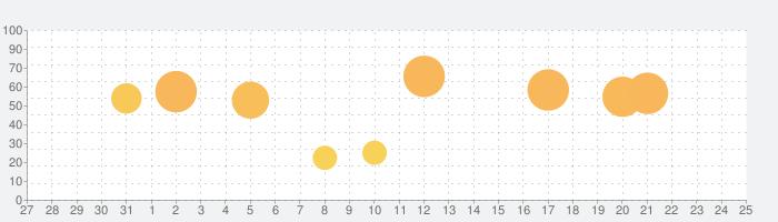X Launcher Pro: PhoneX Theme, OS12 Control Centerの話題指数グラフ(8月25日(日))