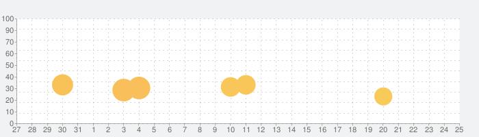 DownBlade(ダウンブレード)の話題指数グラフ(8月25日(日))