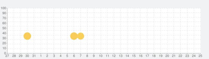 Gang Clashの話題指数グラフ(1月25日(土))