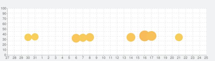 Beholderの話題指数グラフ(1月25日(土))