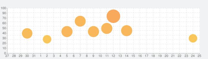 ベリーリトルナイトメアの話題指数グラフ(1月25日(土))