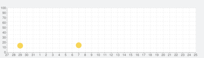 かぞくのきろく -FUJIFILM × OURHOME-の話題指数グラフ(8月25日(日))