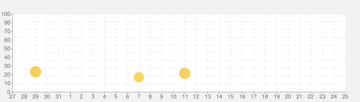 WATCHディズニー・チャンネルの話題指数グラフ(8月25日(日))
