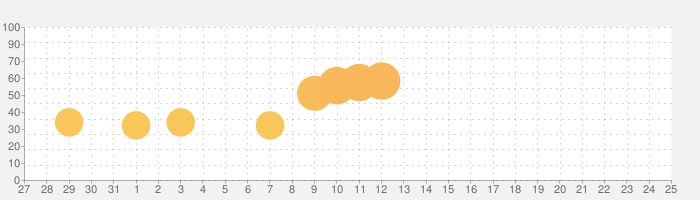 スペースインベーダーの話題指数グラフ(8月25日(日))