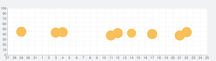 魔界村 モバイルの話題指数グラフ(8月25日(日))